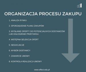 rysunek-1-effect-szkolenia-zarzadzanie-dostawcami-proces zakupowy