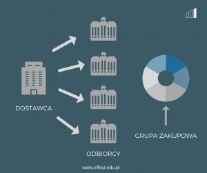 rysunek-3-effect-szkolenia-wspolpraca-z-dostawcami-monopol-po stronie-dostawcy
