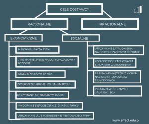 kryteria wyboru dostawcy i oceny dostawców