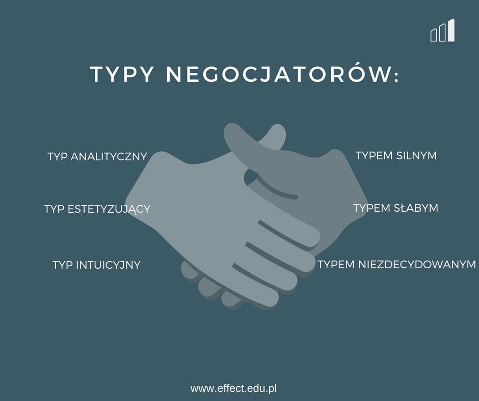 negocjator-typy