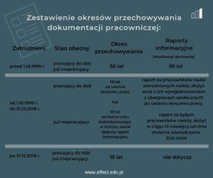 dokumentacja pracownicza akta osobowe